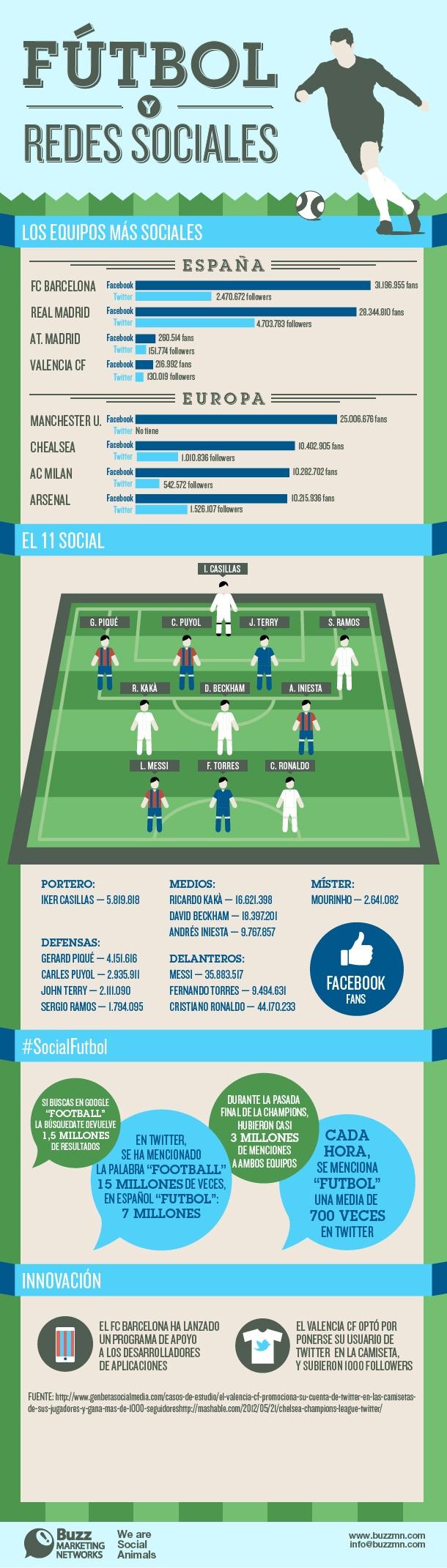 futbol y redes
