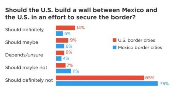 poll wall