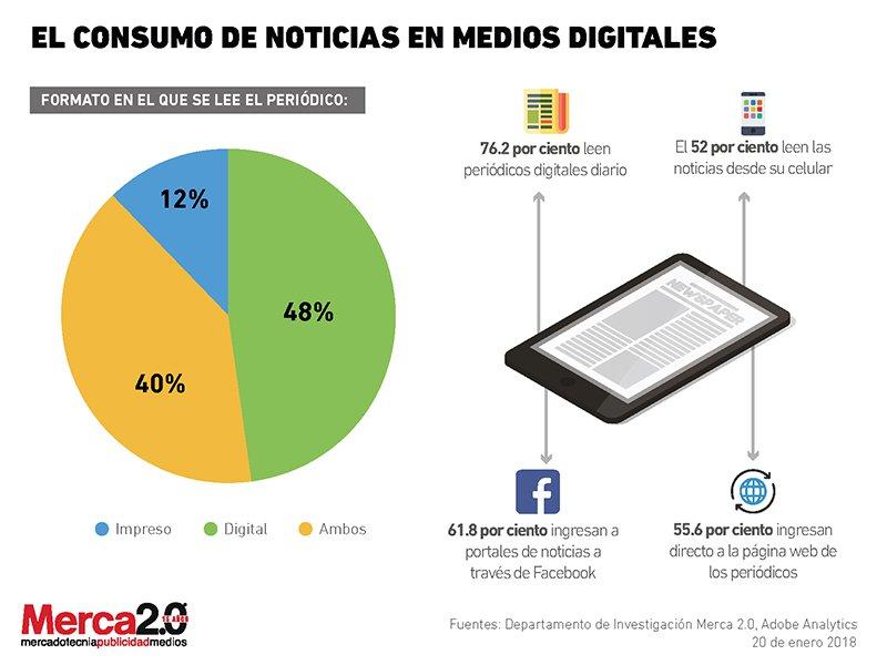 El consumo de noticias digitales en México